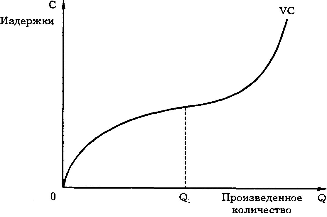 Постоянные затраты: что в себя включают, формула расчет
