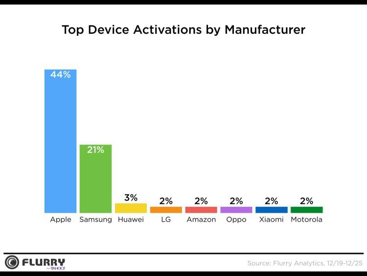 Photo of Pesquisa: Apple teria vendido 2x mais aparelhos do que a Samsung neste Natal