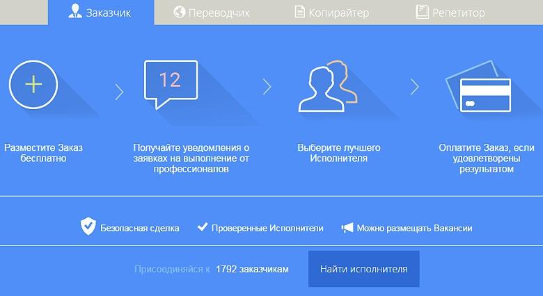 Фото Заказываем переводы и копирайтинг — итоги проекта за 2 года