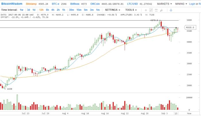 Фото Анализ цен на 7 сентября: Биткойн, Эфириум, Bitcoin Cash, Ripple, Лайткоин