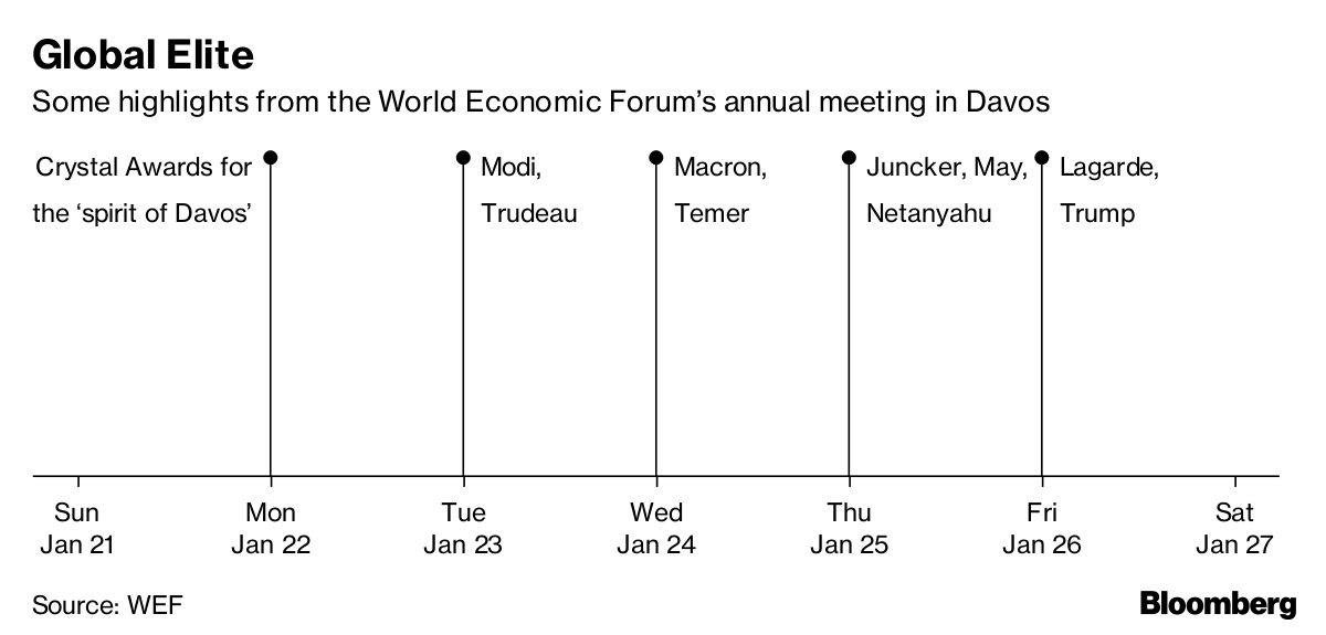 Photo of Trump Anxiety, Harassment Fallout to Dominate Davos Forum