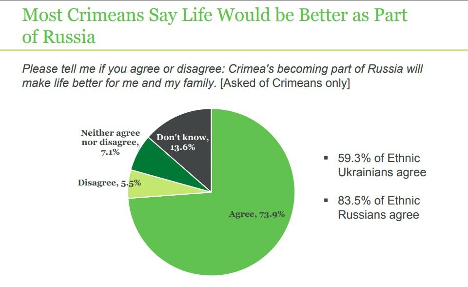 Фото Как относятся крымчане к воссоединению с Россией по результатам исследования фонда Гэллапа?