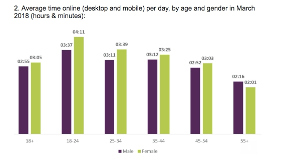 Photo of UK report highlights changing gadget habits — and our need for an online fix