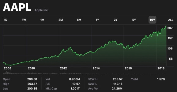 Photo of Apple becomes first U.S. company to hit $1 trillion market cap