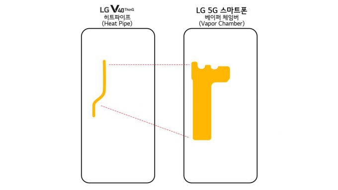 Photo of LG 5G phone confirmed with big battery, vapor chamber inside