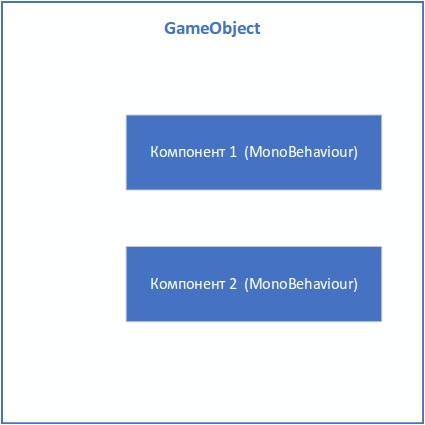 Фото [Из песочницы] Управление состоянием и событиями между компонентами в GameObject