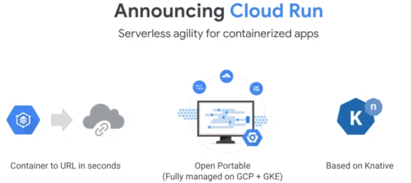 Photo of Google announces Cloud Run for open and portable serverless compute