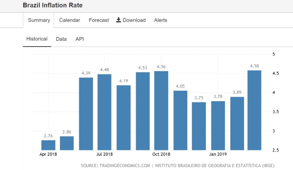 Фото Объем торгов биткоином в Бразилии бьет рекорды из-за инфляции
