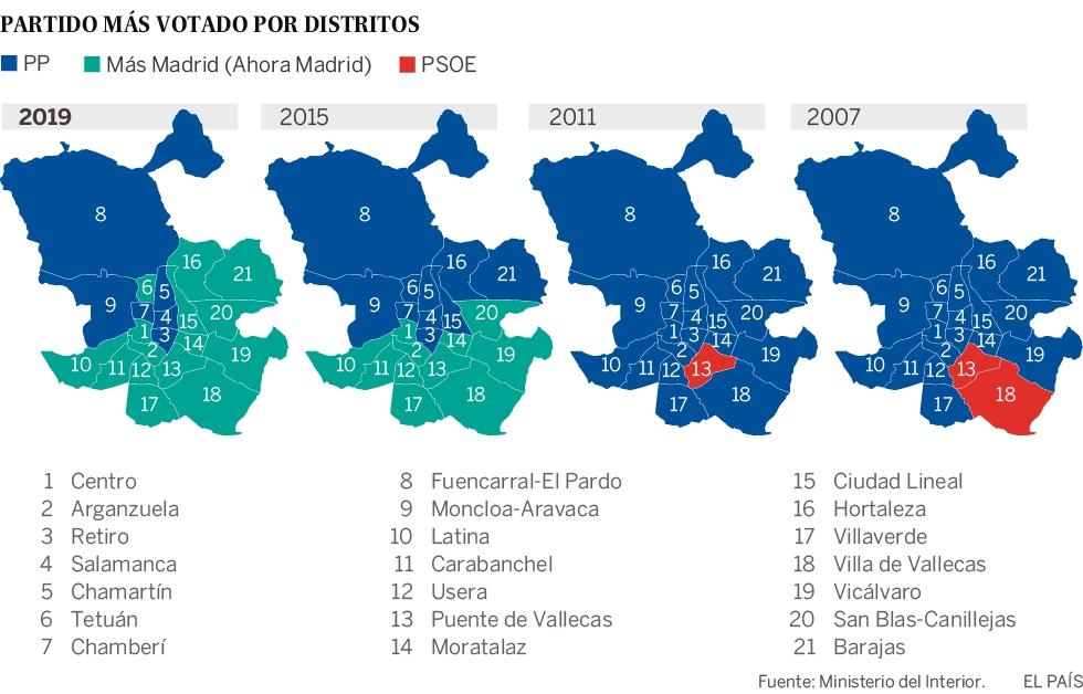 Photo of Carmena consigue el mayor dominio del mapa de Madrid para un partido de izquierda desde 1987