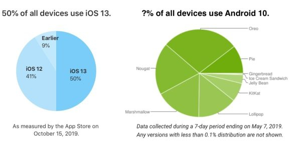 Photo of As iOS 13 hits 50% adoption, Android fragmentation keeps getting worse