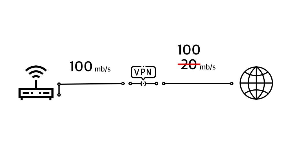 Фото Заворачиваем весь трафик локальной сети в vpn без ограничения скорости