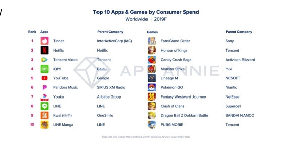 Photo of App Annie: The biggest apps and games of 2019