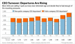 CEOs Are Bailing Out In Droves; Do They Know Something?