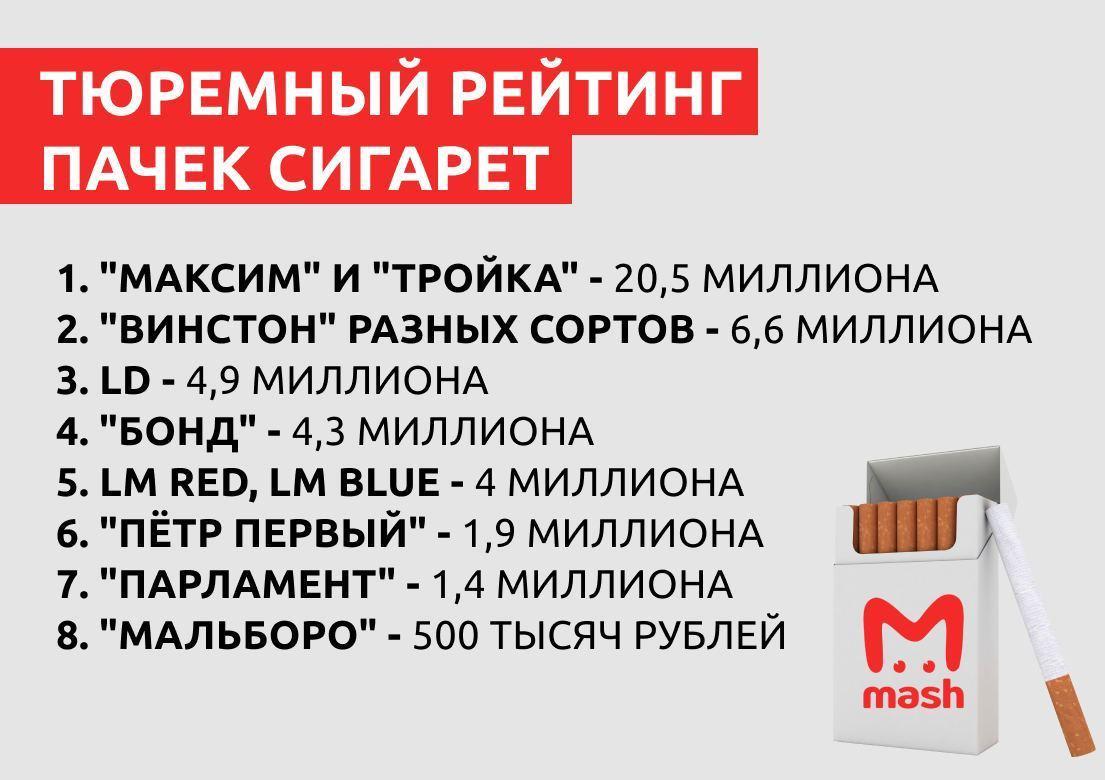 СМИ: в Красноярске ФСИН запасся сигаретами на 42 млн рублей
