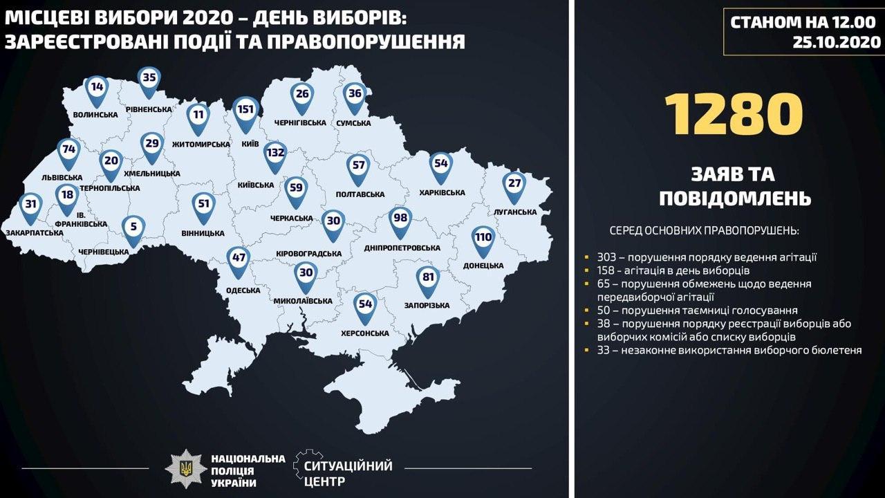 На Украине завели 14 уголовных дел за четыре часа голосования на местных выборах