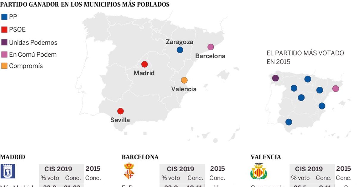 Photo of Estimación de concejales en cinco capitales donde habrá elecciones municipales el 26 de mayo