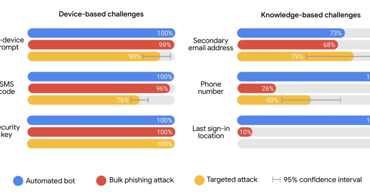 Photo of Google's own data proves two-factor is the best defense against most account hacks