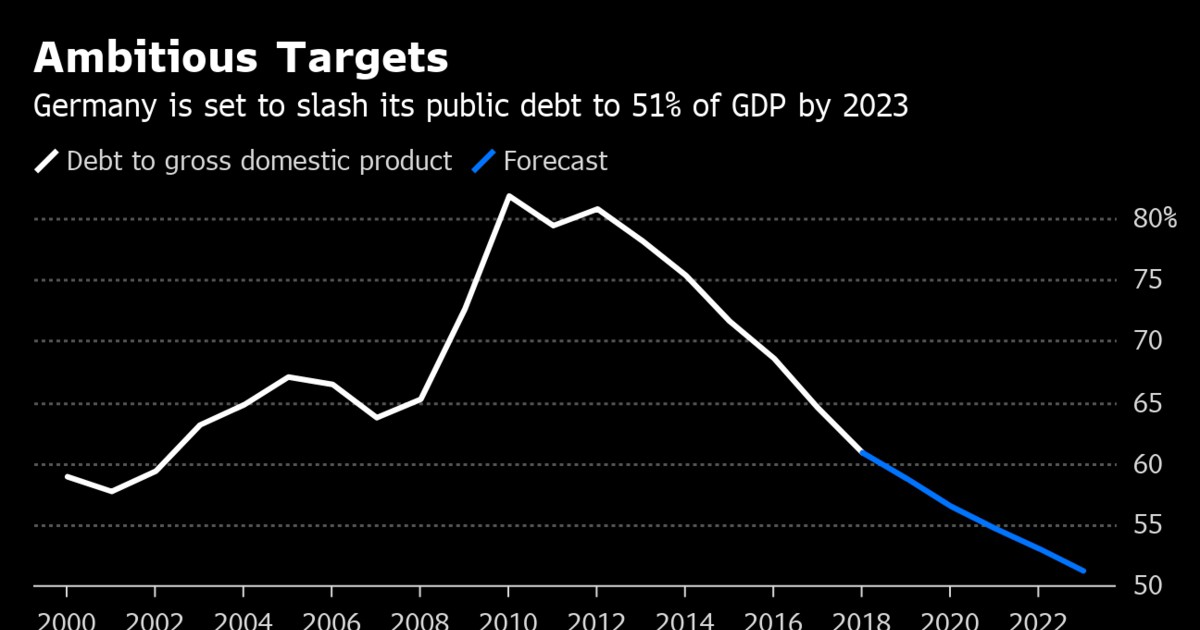 Photo of Berlin's Maddening Aversion to Fiscal Stimulus: A Traders' Guide