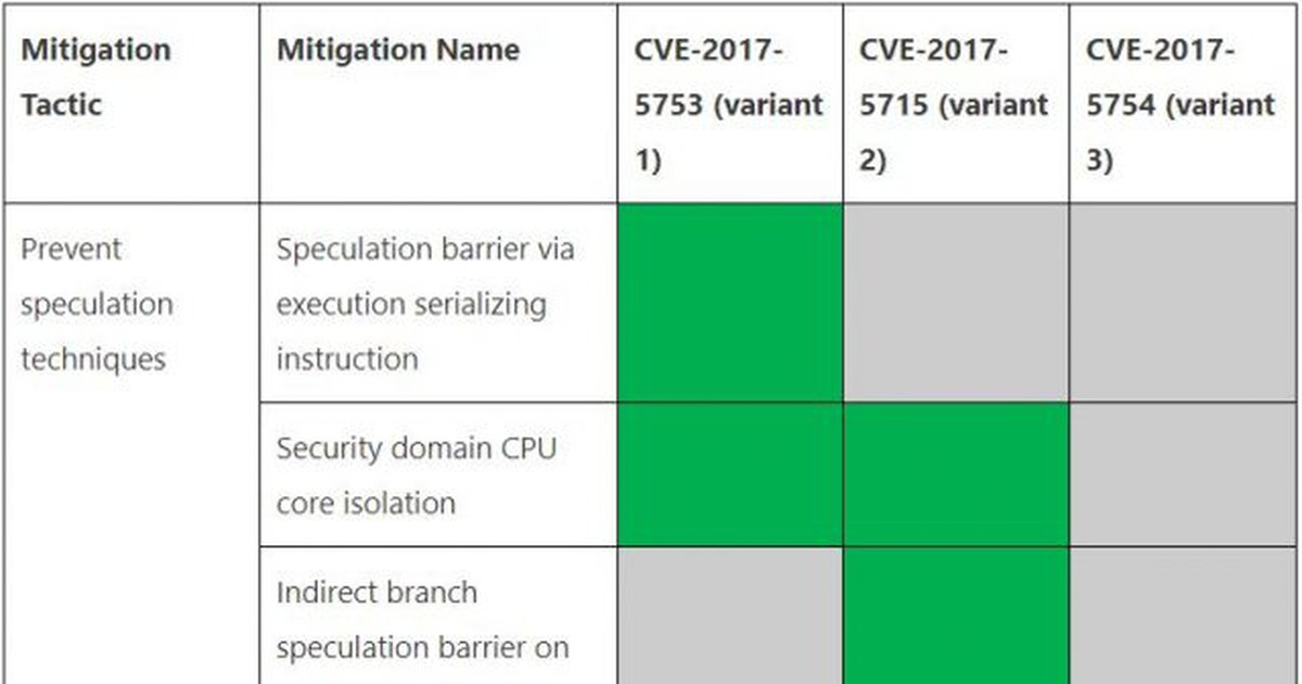 Photo of Intel Proposes New Type of Memory to Fix Speculative Execution Flaws