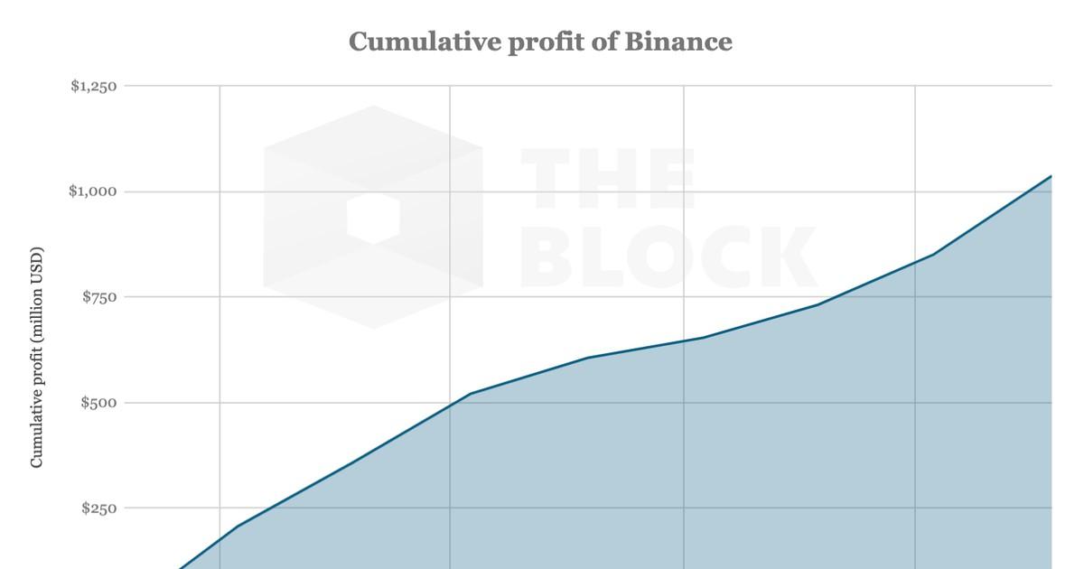 Фото Совокупная прибыль Binance только что превысила $1млрд