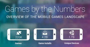 Отчет Unity за первый квартал: 220,000 новых игр, 4.2 млрд установок