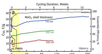 Ученые «случайно» создали батарею, не ограниченную циклами зарядки