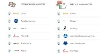 All SEO представила рейтинги digital, SMM, SERM, веб-агентств