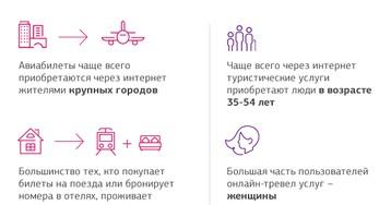 Российские путешественники переходят в онлайн