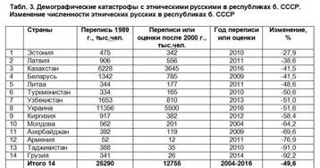 Закон демографических катастроф