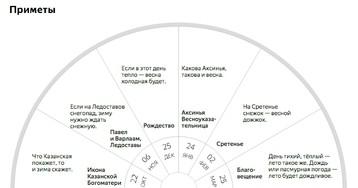 Яндекс заморочился и проверил, стоит ли верить приметам