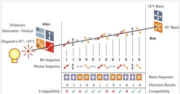 The Big Beard Theory 82 — Что такое квантовая криптография
