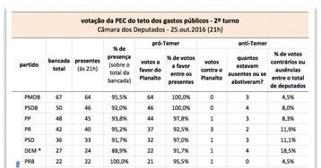 Governo manteve fidelidade alta de deputados no 2º turno da PEC do teto