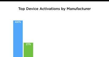 Pesquisa: Apple teria vendido 2x mais aparelhos do que a Samsung neste Natal
