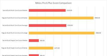 Как Meizu и OnePlus завышают результаты в бенчмарках