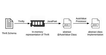 Estabilidade de engenharia em migrações: movendo para immutable collections em aplicativos Android da Uber