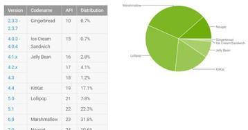 Доля Android Nougat выросла