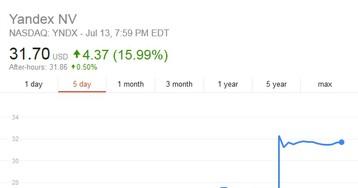 После капитуляции Uber Аркадий Волож подорожал на $144 млн, «Яндекс» на $1,355 млрд