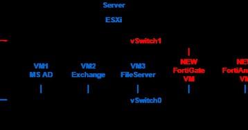 Бесплатный аудит безопасности сети с помощью Fortinet. Часть 2