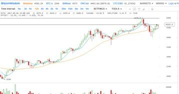 Анализ цен на 7 сентября: Биткойн, Эфириум, Bitcoin Cash, Ripple, Лайткоин