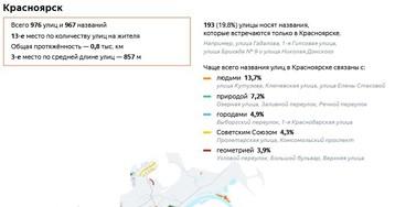 Красноярск вошел в тройку городов с самыми длинными улицами