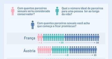 Pesquisa revela número de parceiros sexuais ao longo da vida