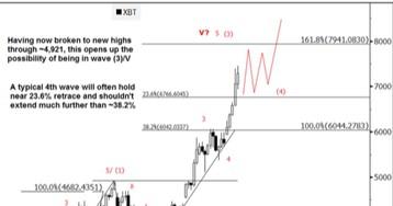 "Goldman Sachs: Bitcoin ""Wave"" to Brush $8,000"