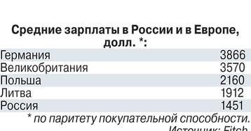 Эксперты сравнили зарплаты в России и Европе, результат обескуражил