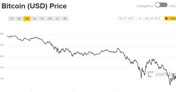 Курс Bitcoin упал до 13 тысяч долларов. Сказка закончилась?