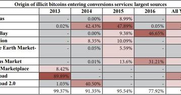 «Грязные» биткоины: Специалисты изучили схемы отмывания криптовалюты