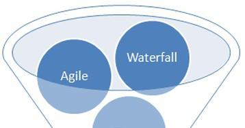 Управление проектами по разработке программного обеспечения. Проблемы и пути решения