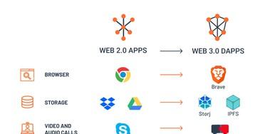 Веб 3.0: Зачем он нужен и каким он будет