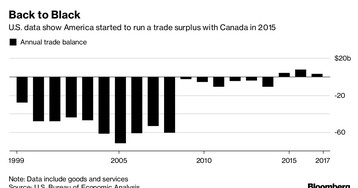 Is Trump Right About Trade With Canada? It Depends Who You Ask