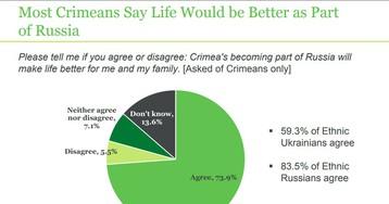 Как относятся крымчане к воссоединению с Россией по результатам исследования фонда Гэллапа?