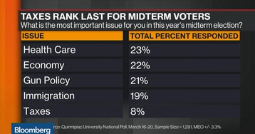 Taxes Rank Last for Midterm Voter Priorities
